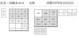 浜崎あゆみ命式