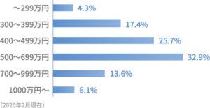 会員データ・年収