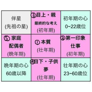 陽占の説明図